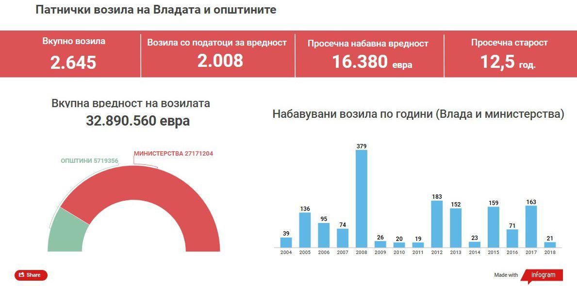 grafikon za koli
